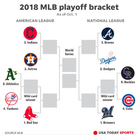 2018 MLB Playoff Bracket